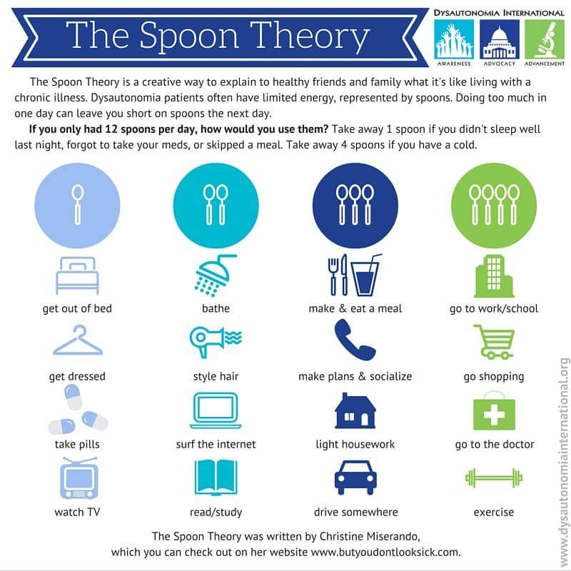Spoon-theory